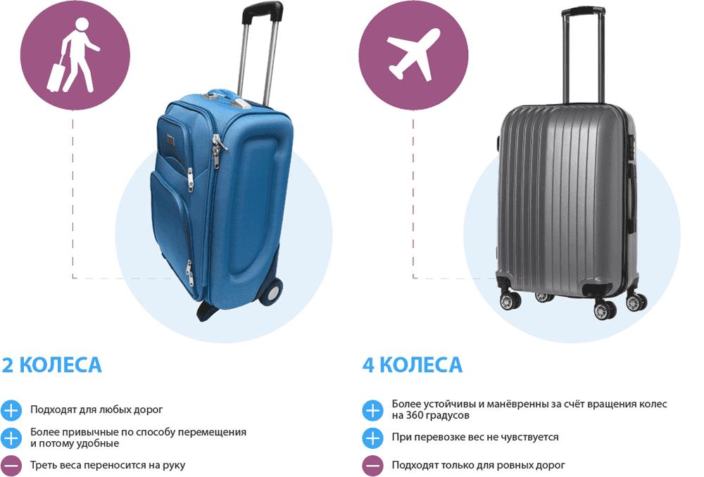 1b489e98267a -Главное преимущество тканевых чемоданов заключается в их цене. При  одинаковой надежности пластикового и тканевого чемодана тканевый обойдется  бюджетнее ...